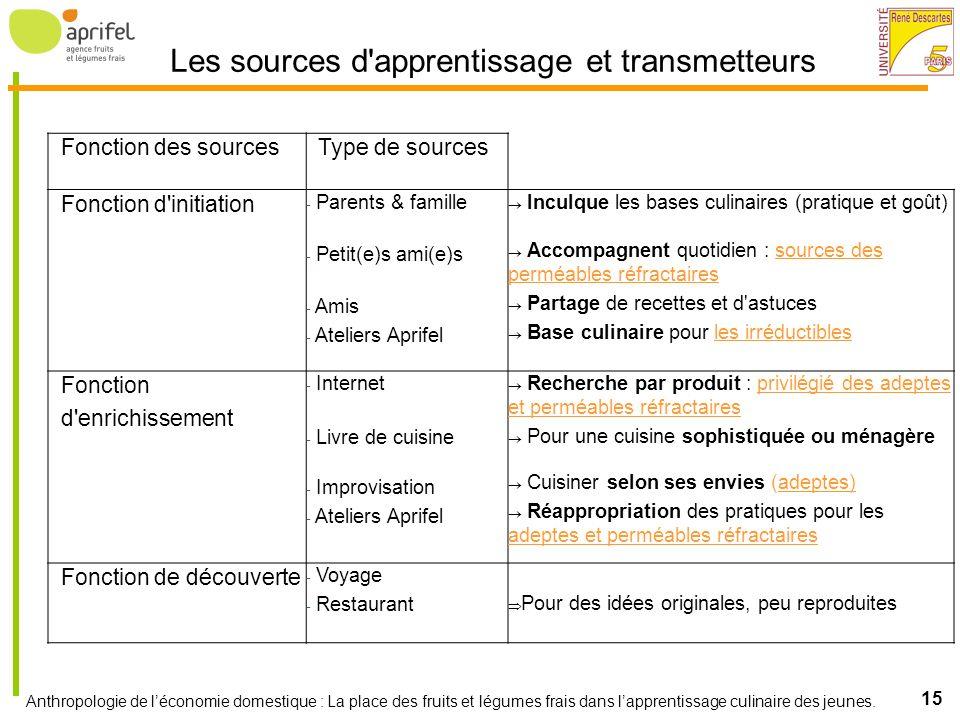 Les sources d apprentissage et transmetteurs
