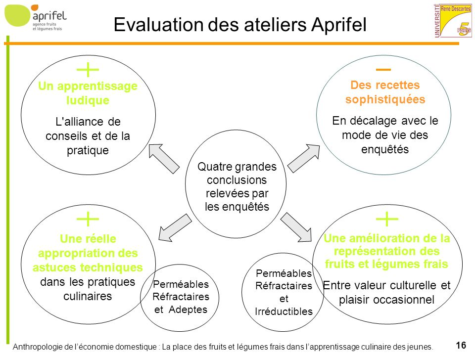Evaluation des ateliers Aprifel