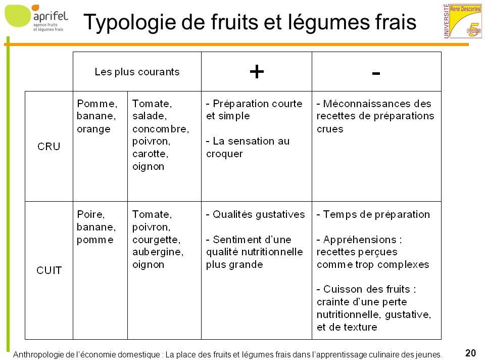 Typologie de fruits et légumes frais