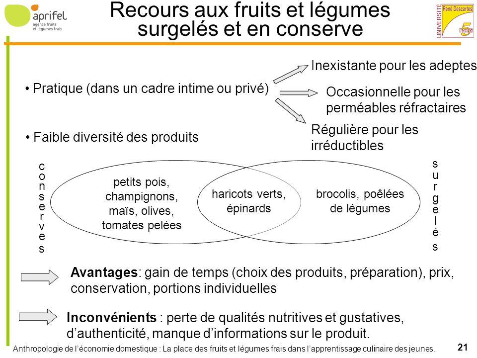 Recours aux fruits et légumes surgelés et en conserve