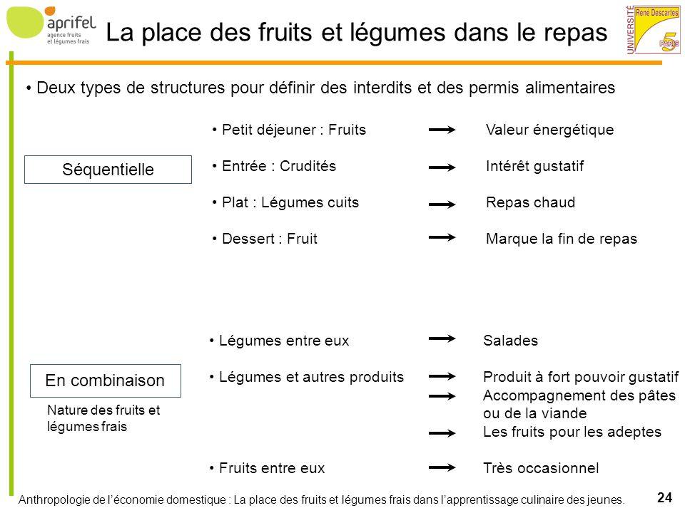 La place des fruits et légumes dans le repas