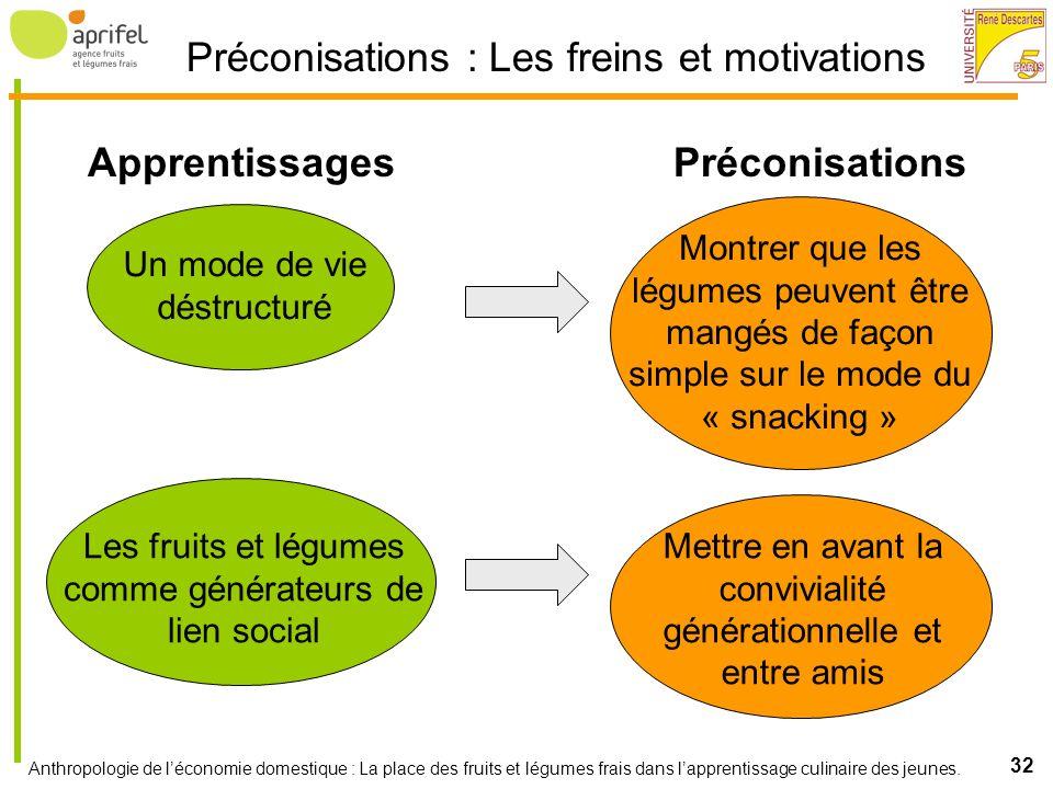 Préconisations : Les freins et motivations