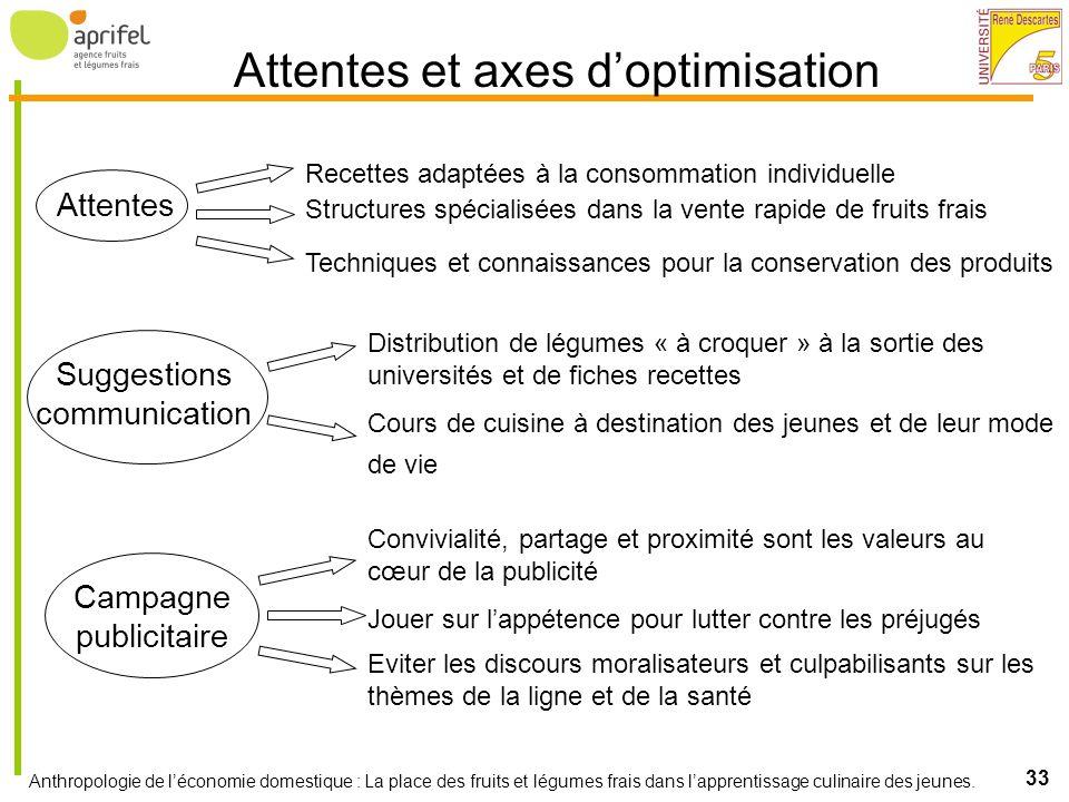 Attentes et axes d'optimisation