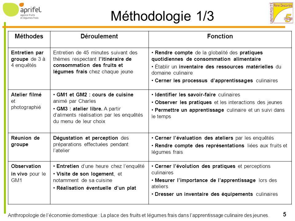 Méthodologie 1/3 Méthodes Déroulement Fonction
