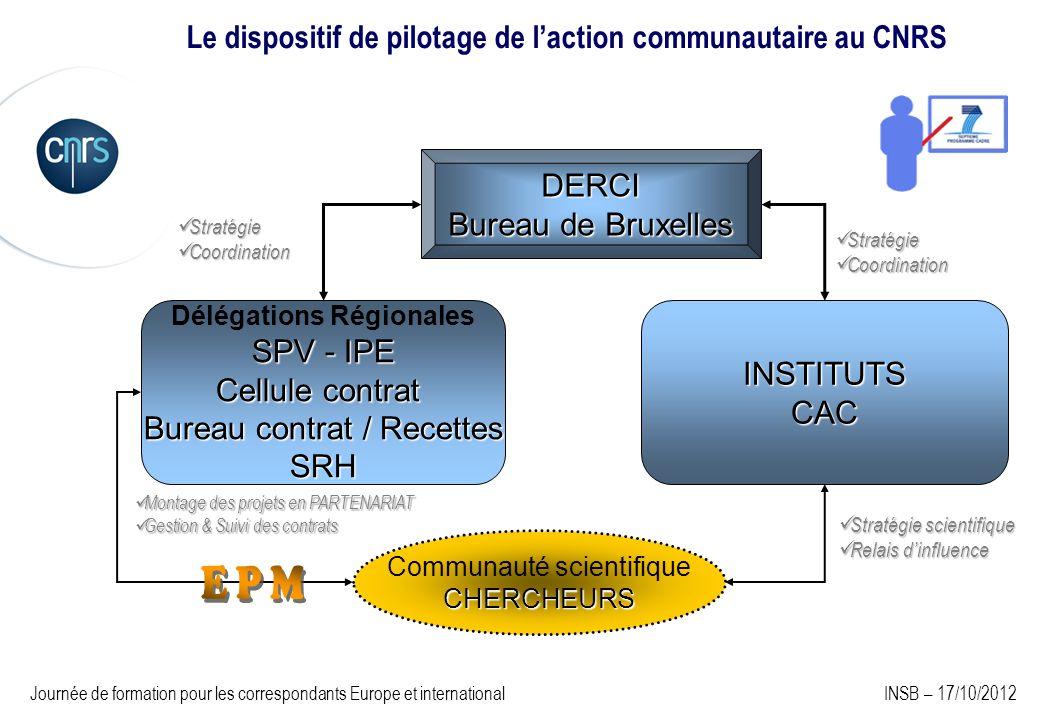 Le dispositif de pilotage de l'action communautaire au CNRS