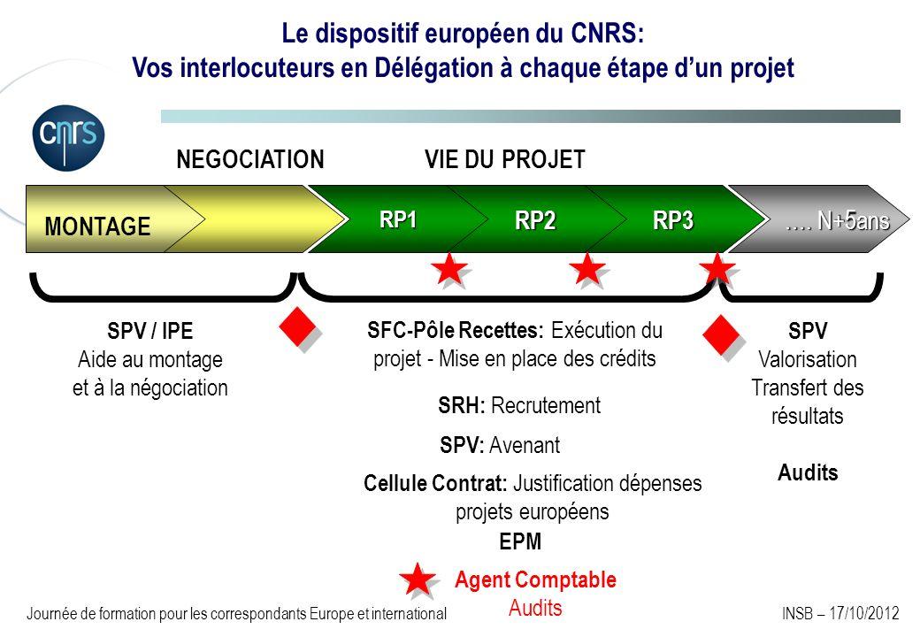 Le dispositif européen du CNRS: