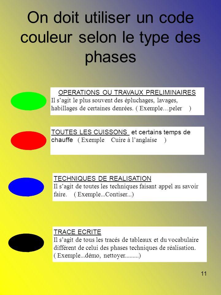 On doit utiliser un code couleur selon le type des phases