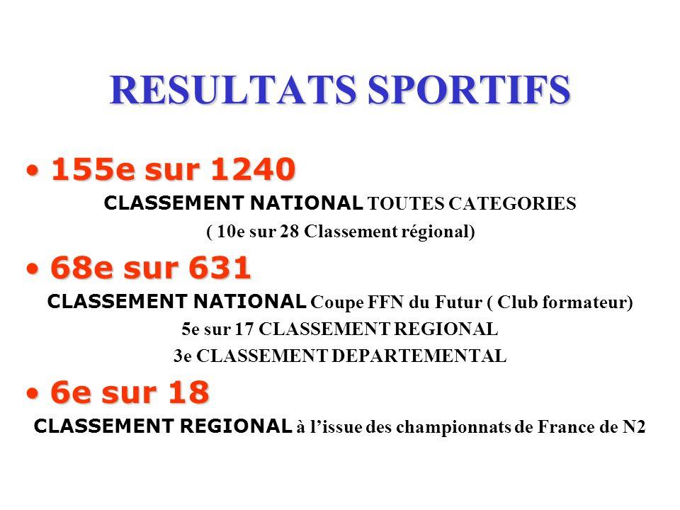 RESULTATS SPORTIFS 155e sur 1240 68e sur 631 6e sur 18