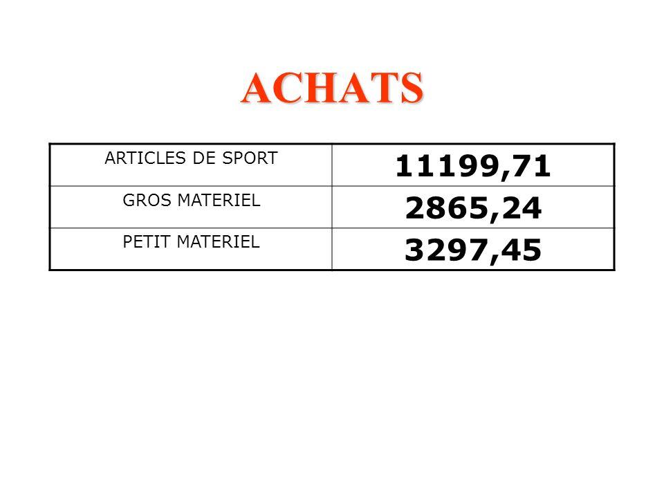 ACHATS 11199,71 2865,24 3297,45 ARTICLES DE SPORT GROS MATERIEL