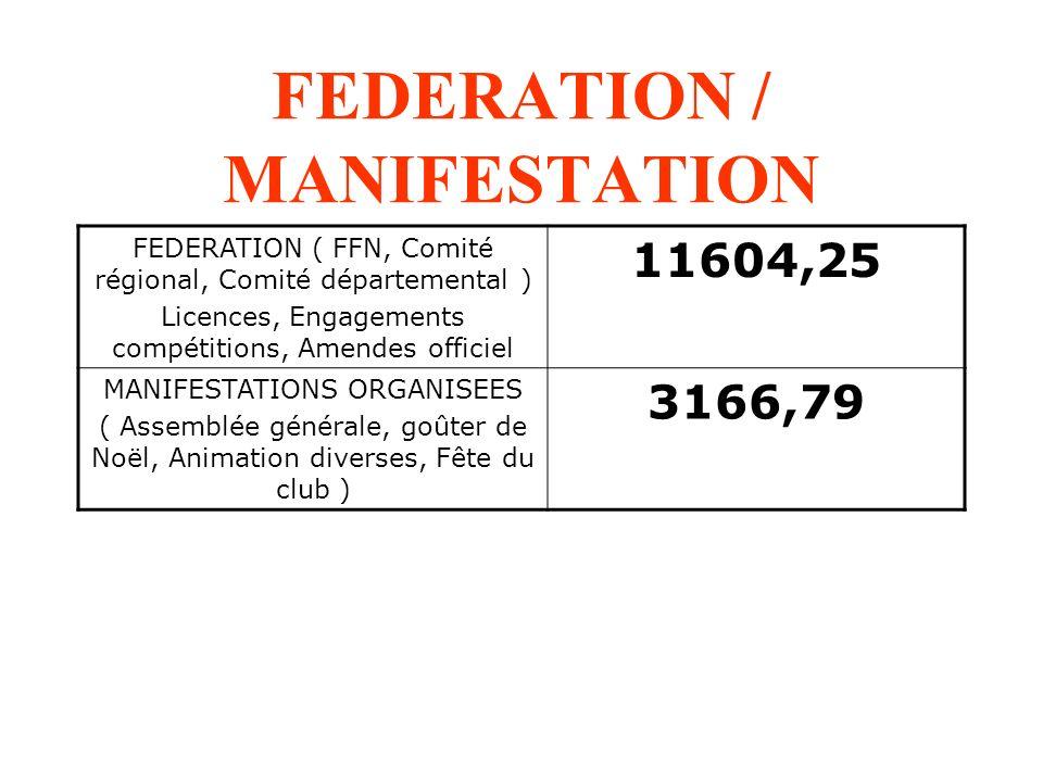 FEDERATION / MANIFESTATION