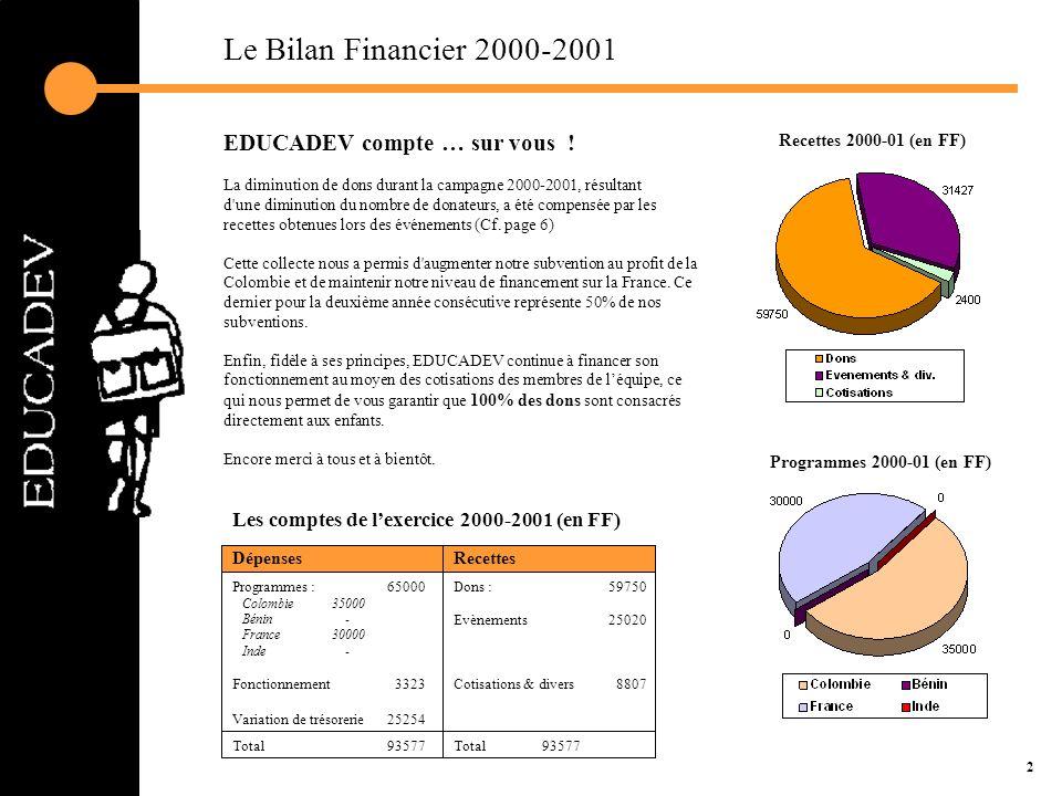 Le Bilan Financier 2000-2001 EDUCADEV compte … sur vous !
