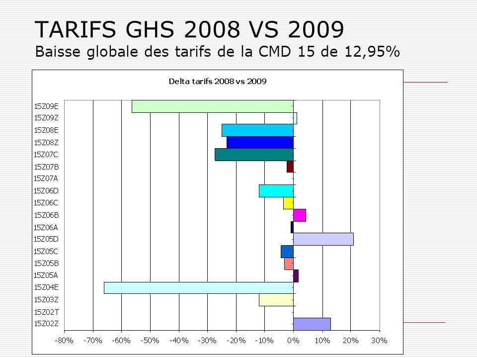 TARIFS GHS 2008 VS 2009 Baisse globale des tarifs de la CMD 15 de 12,95%