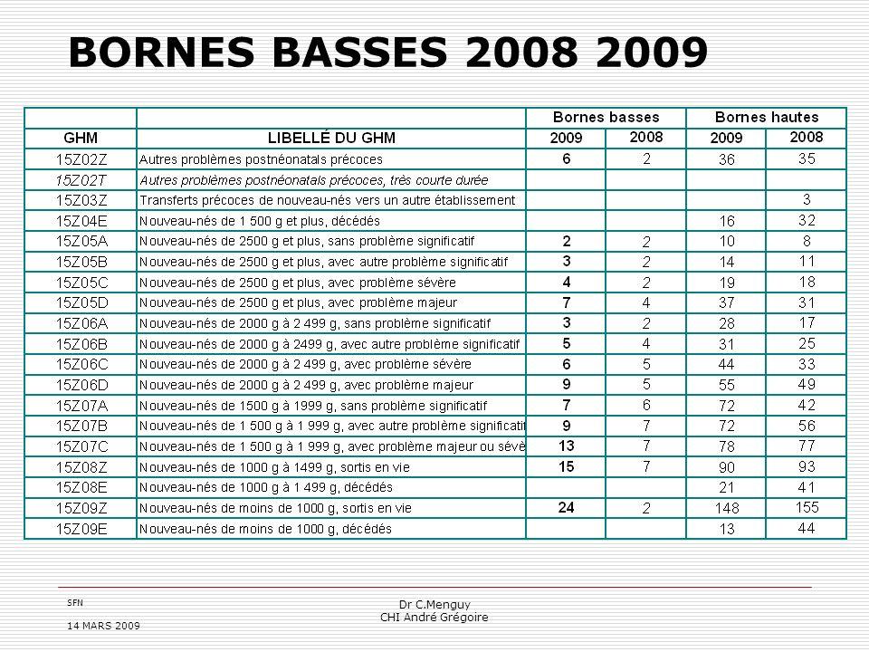 BORNES BASSES 2008 2009 Dr C.Menguy CHI André Grégoire 14 MARS 2009