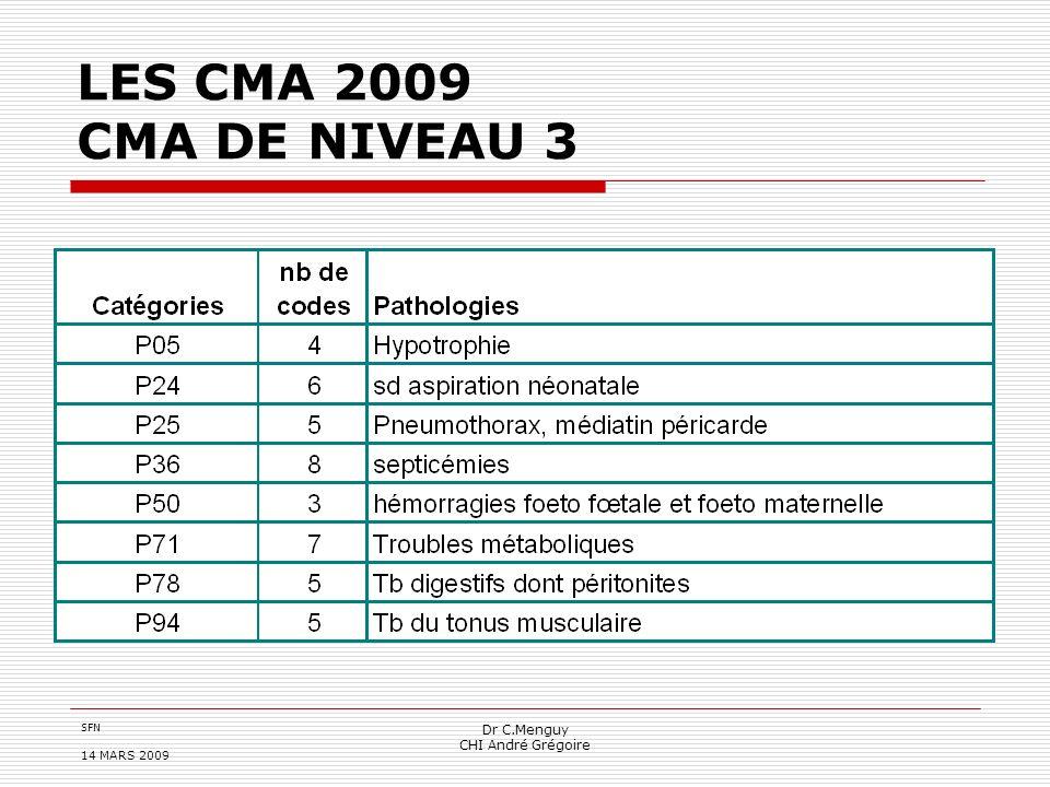 LES CMA 2009 CMA DE NIVEAU 3 Dr C.Menguy CHI André Grégoire