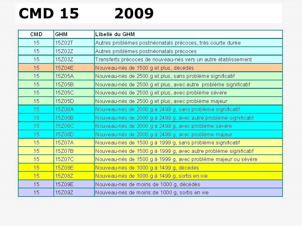 CMD 15 2009