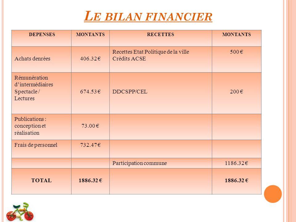 Le bilan financier Achats denrées 406.32 €