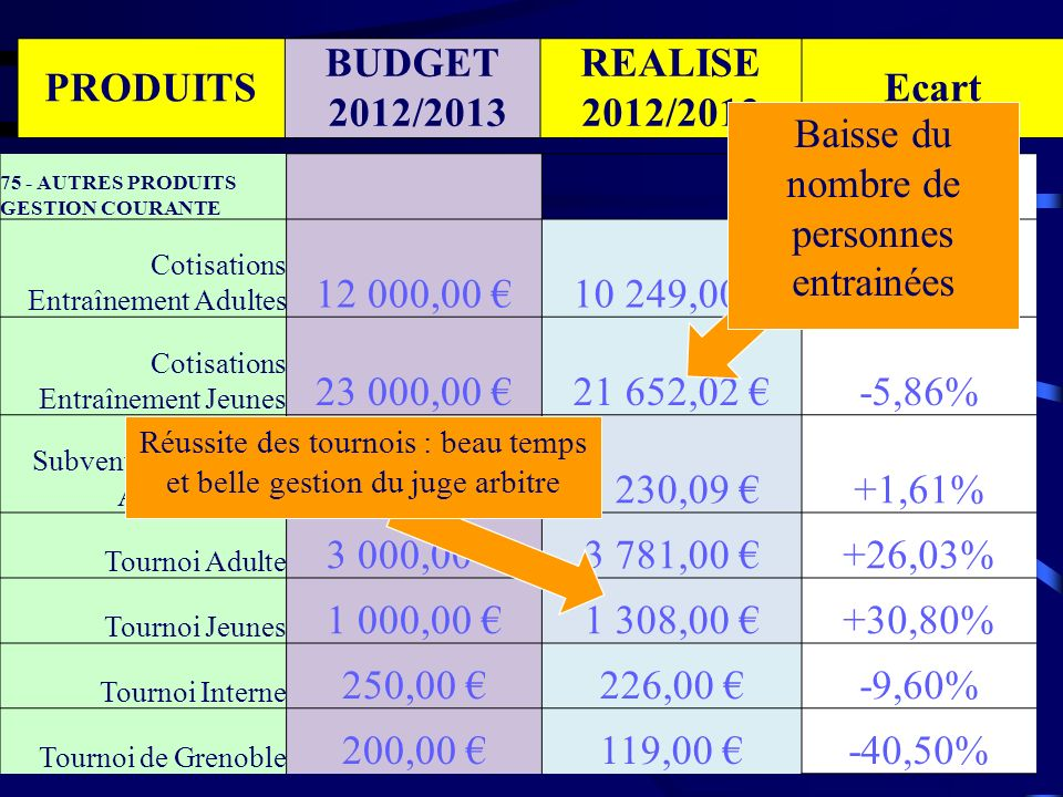 PRODUITS BUDGET 2012/2013 REALISE 2012/2013 Ecart