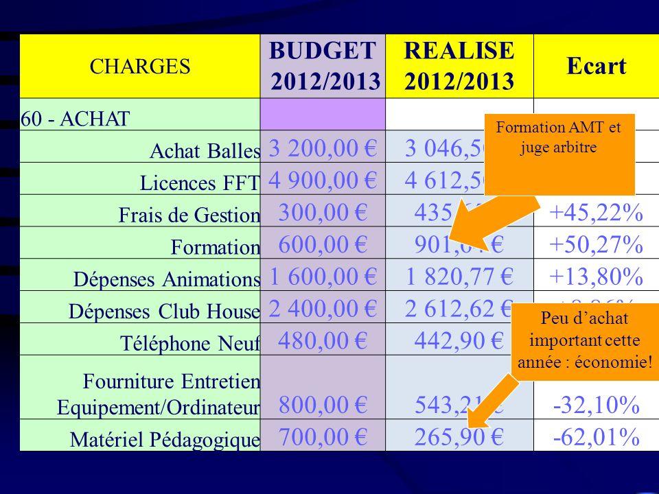BUDGET 2012/2013 REALISE 2012/2013 Ecart