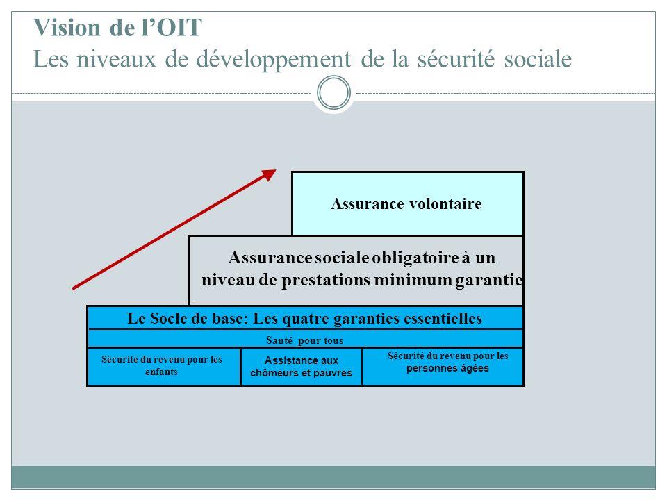 Vision de l'OIT Les niveaux de développement de la sécurité sociale