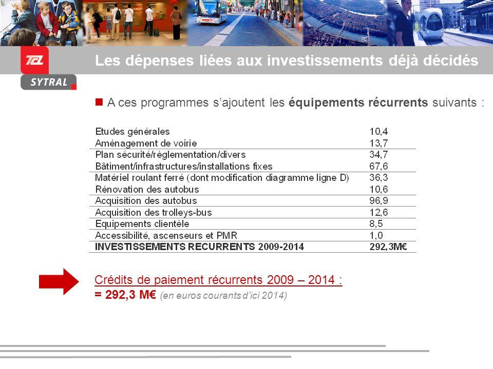 Les dépenses liées aux investissements déjà décidés