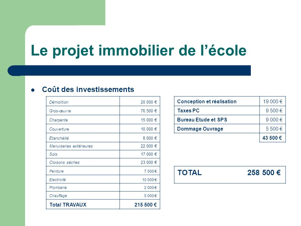 Le projet immobilier de l'école