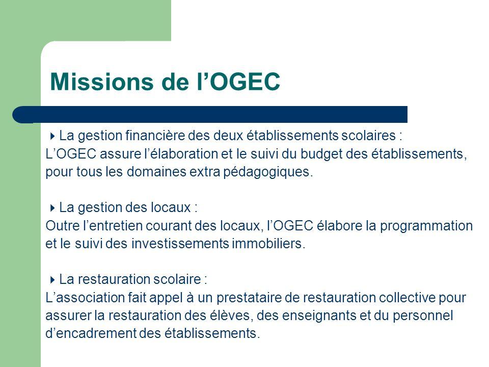 Missions de l'OGEC La gestion financière des deux établissements scolaires : L'OGEC assure l'élaboration et le suivi du budget des établissements,