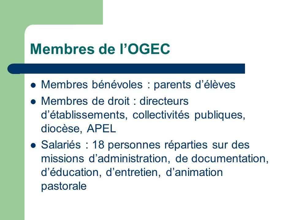 Membres de l'OGEC Membres bénévoles : parents d'élèves