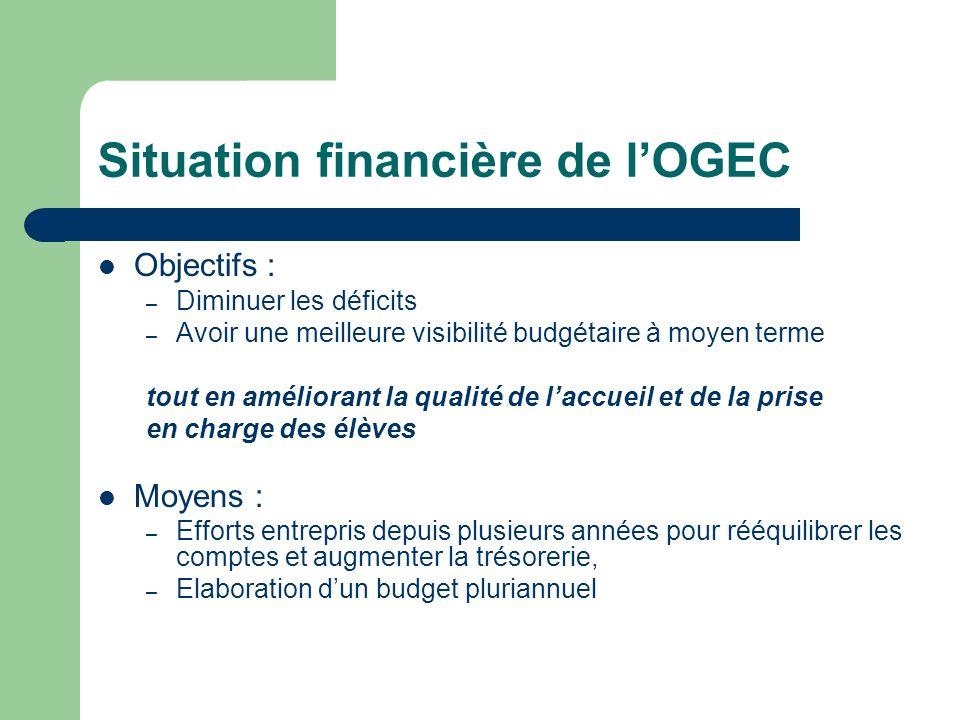 Situation financière de l'OGEC