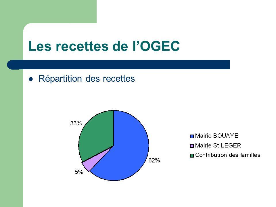 Les recettes de l'OGEC Répartition des recettes