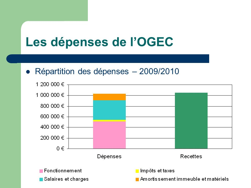 Les dépenses de l'OGEC Répartition des dépenses – 2009/2010