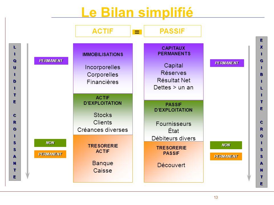 Le Bilan simplifié = ACTIF PASSIF Capital Incorporelles Corporelles