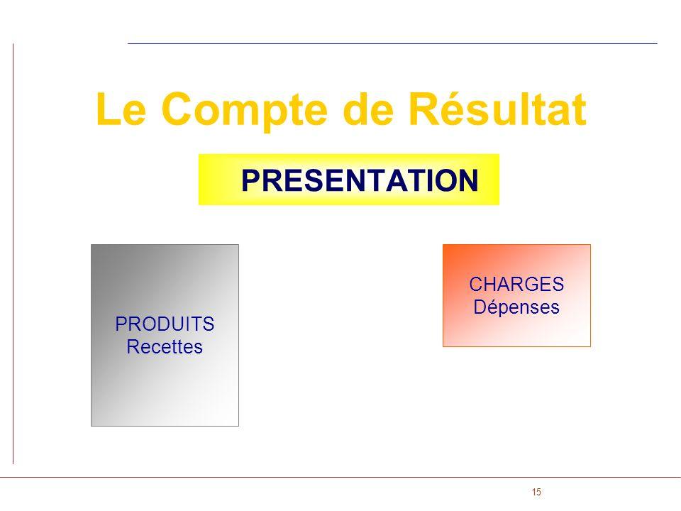 Le Compte de Résultat PRESENTATION PRODUITS Recettes CHARGES Dépenses