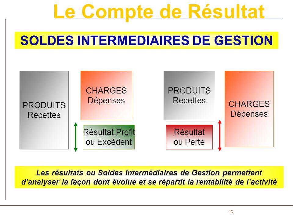 SOLDES INTERMEDIAIRES DE GESTION