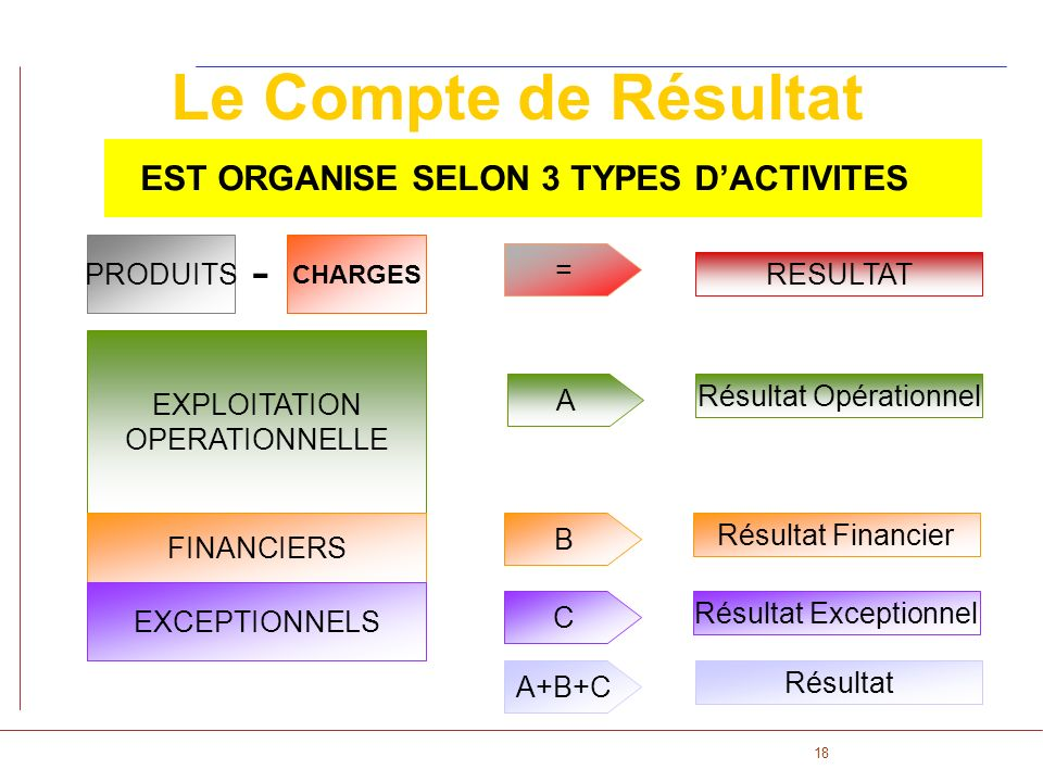 EST ORGANISE SELON 3 TYPES D'ACTIVITES