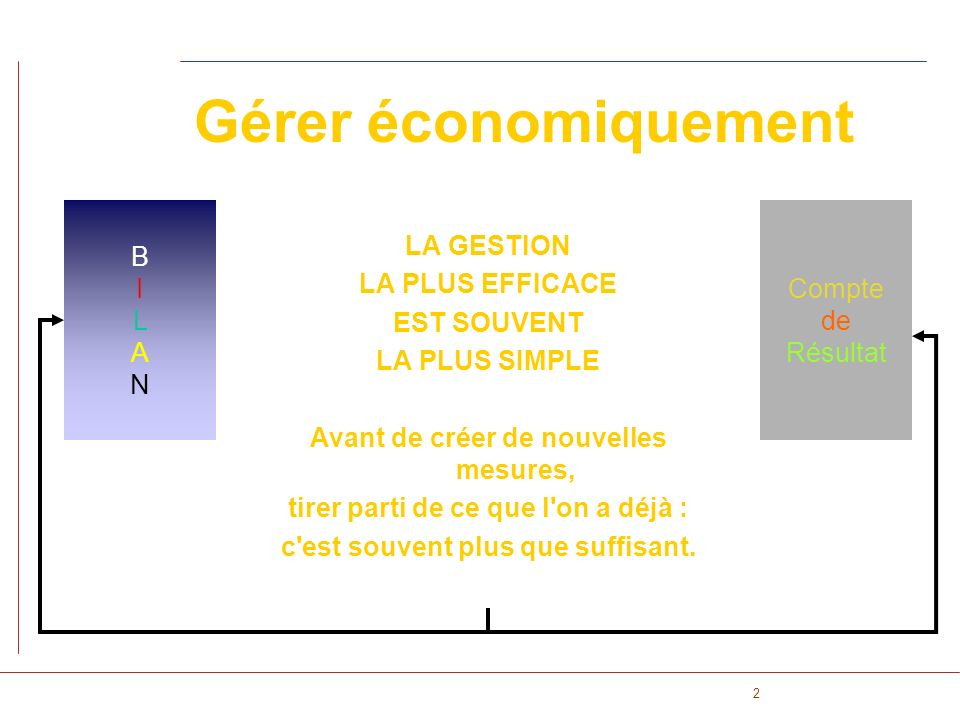 Gérer économiquement B I L A N Compte de Résultat LA GESTION