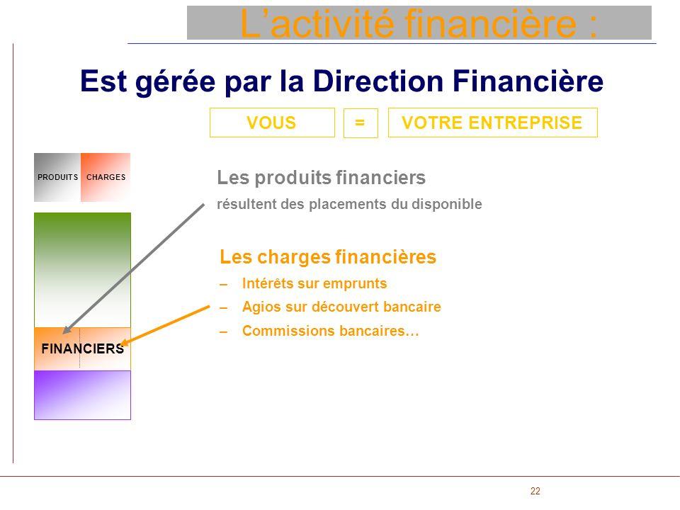 L'activité financière :
