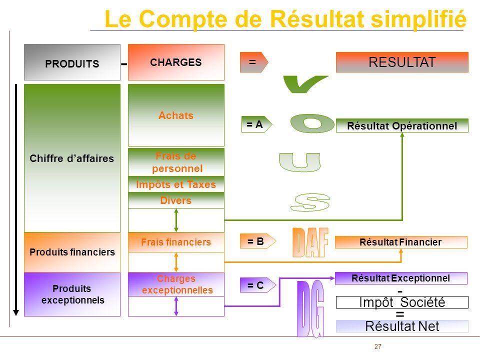 Le Compte de Résultat simplifié