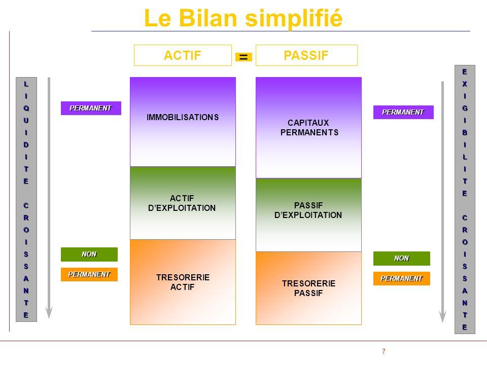 Le Bilan simplifié = ACTIF PASSIF IMMOBILISATIONS CAPITAUX PERMANENTS