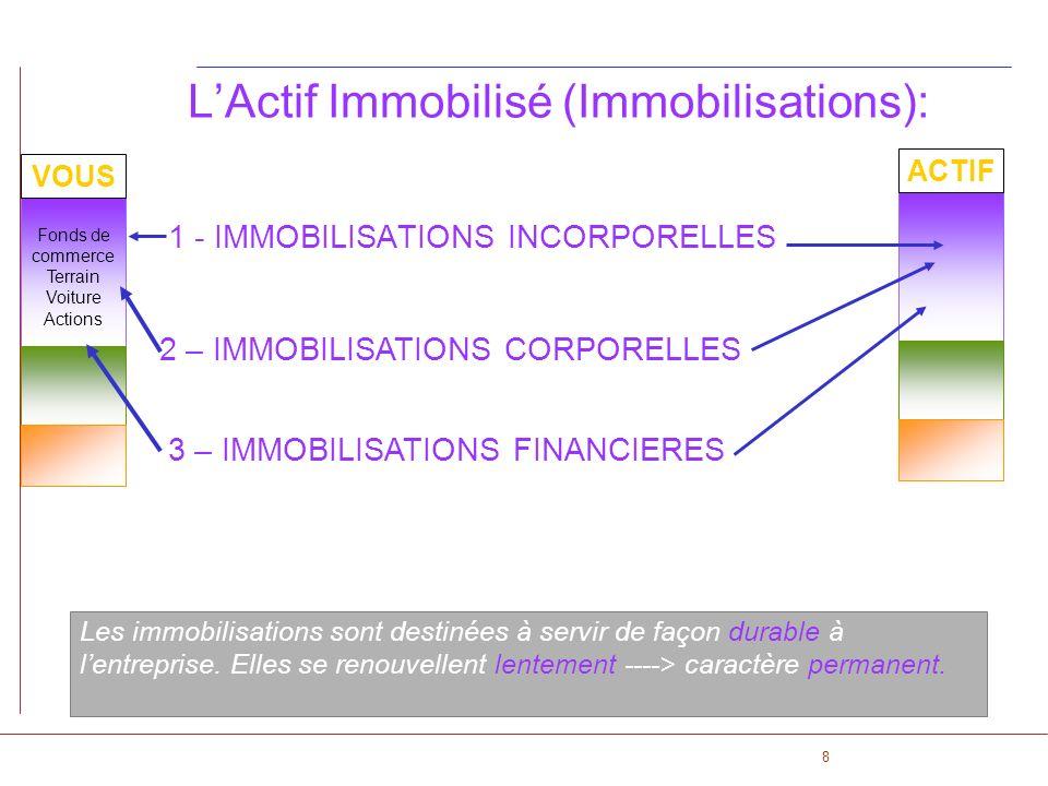 L'Actif Immobilisé (Immobilisations):
