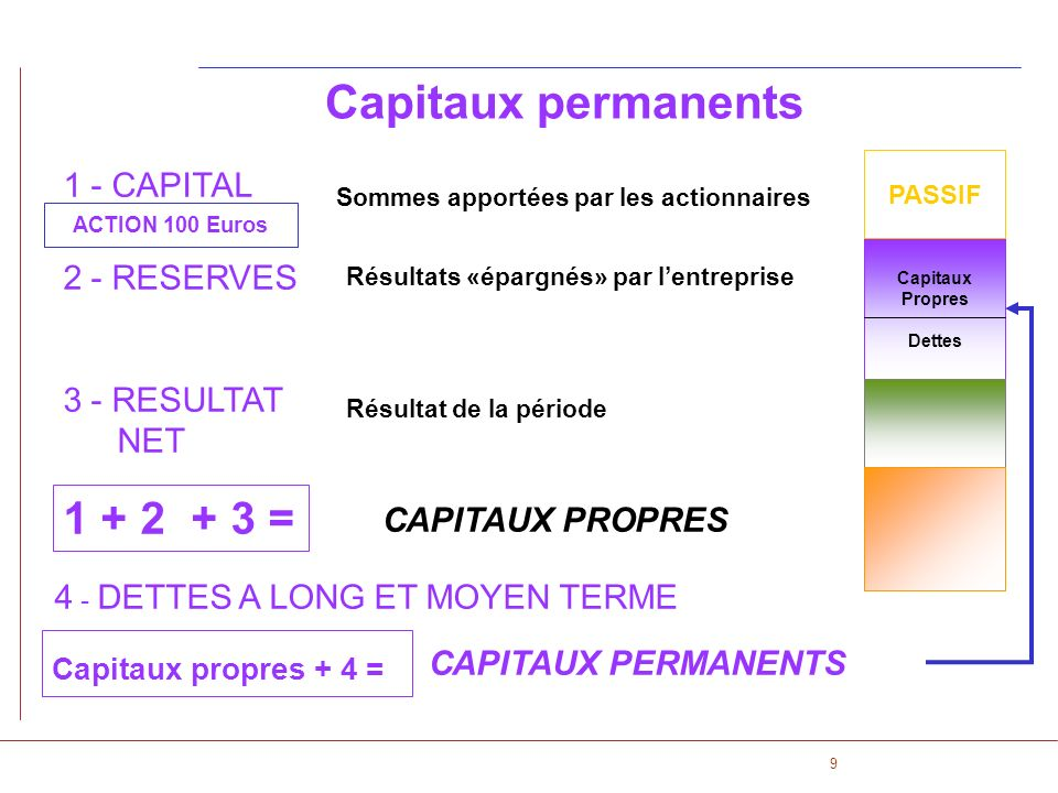 Capitaux permanents 1 + 2 + 3 = 1 - CAPITAL 2 - RESERVES
