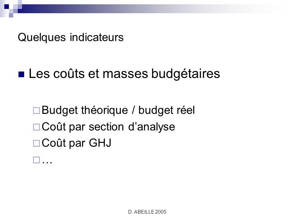 Les coûts et masses budgétaires