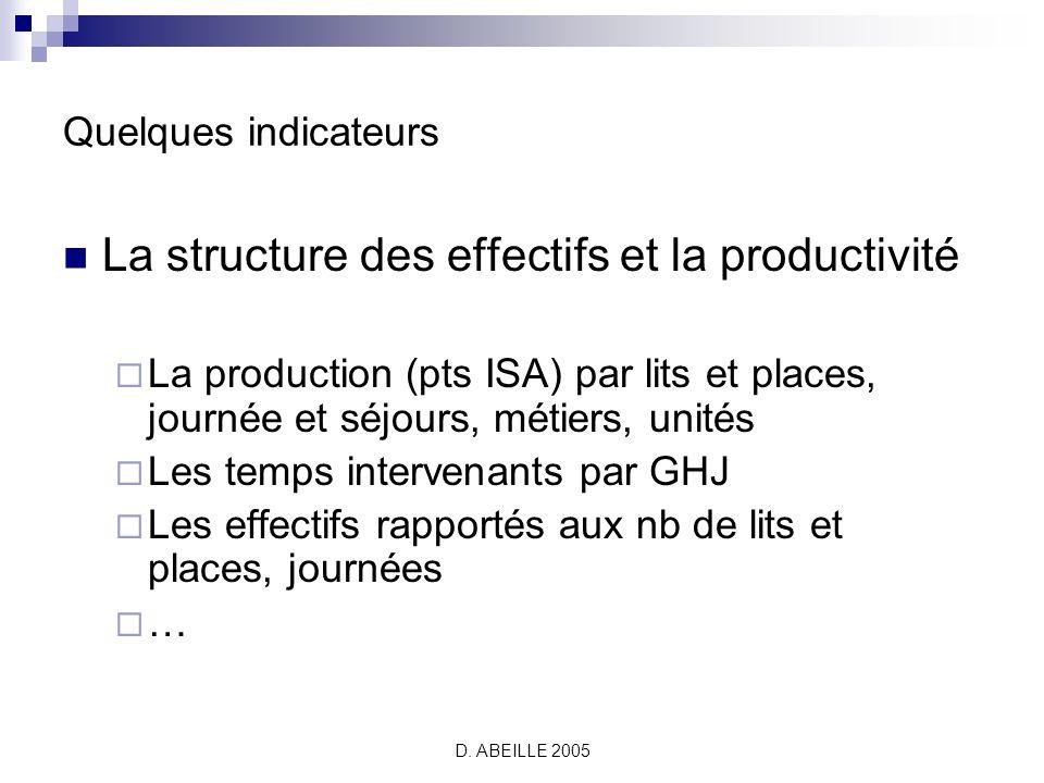 La structure des effectifs et la productivité