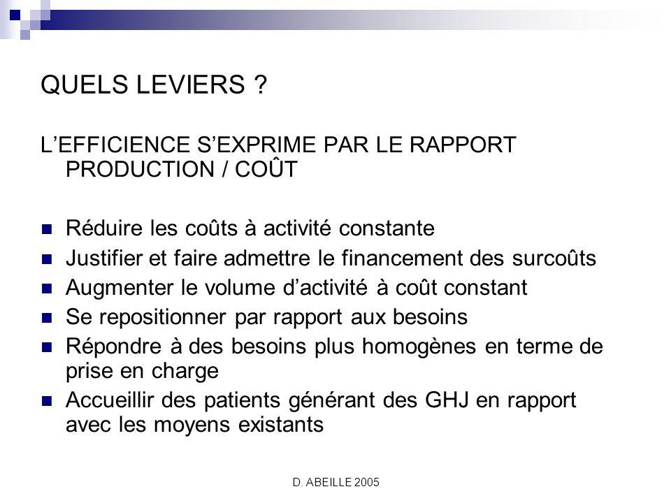 QUELS LEVIERS L'EFFICIENCE S'EXPRIME PAR LE RAPPORT PRODUCTION / COÛT. Réduire les coûts à activité constante.