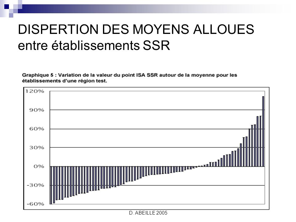 DISPERTION DES MOYENS ALLOUES entre établissements SSR