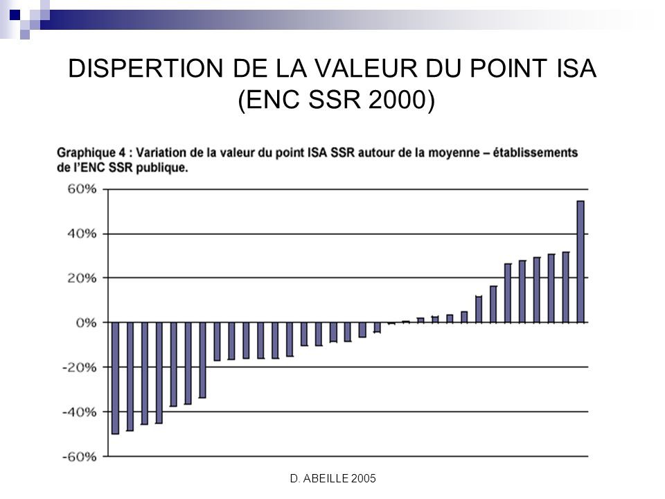 DISPERTION DE LA VALEUR DU POINT ISA (ENC SSR 2000)