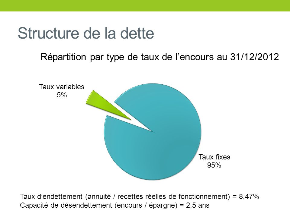 Répartition par type de taux de l'encours au 31/12/2012