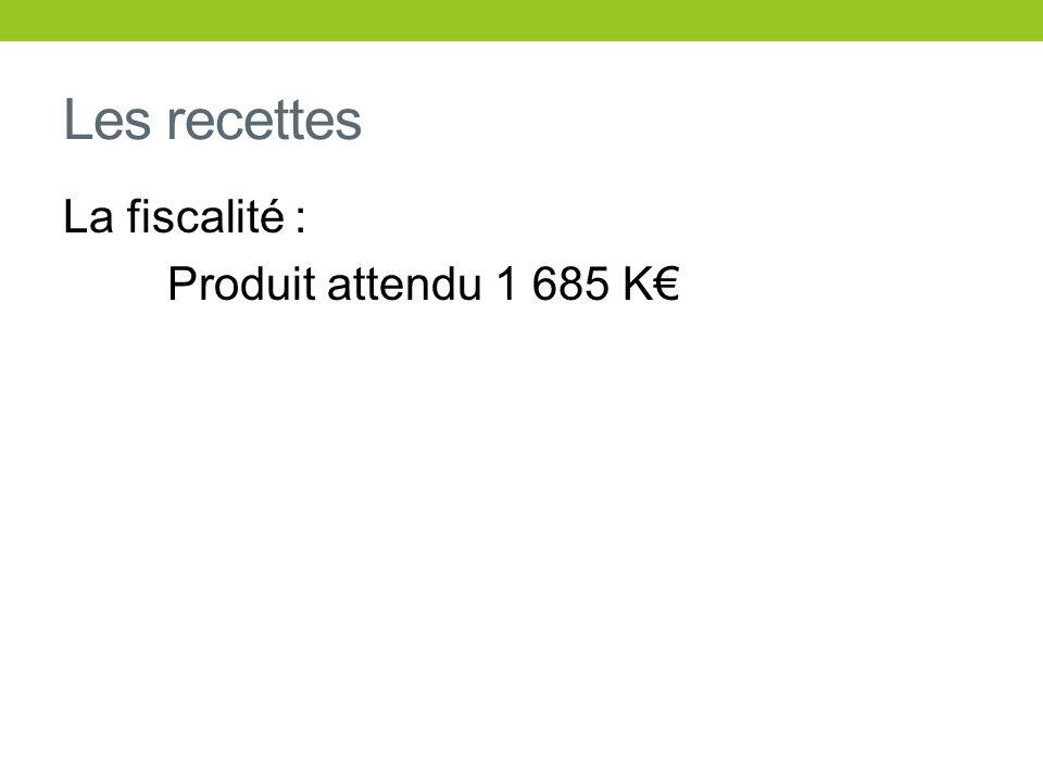 Les recettes La fiscalité : Produit attendu 1 685 K€