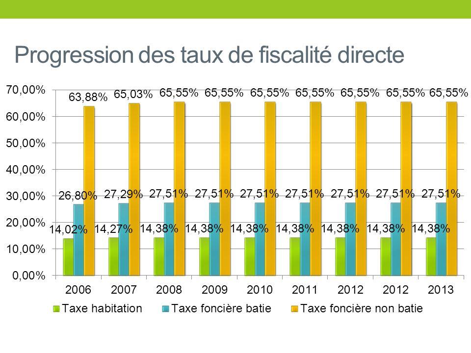 Progression des taux de fiscalité directe
