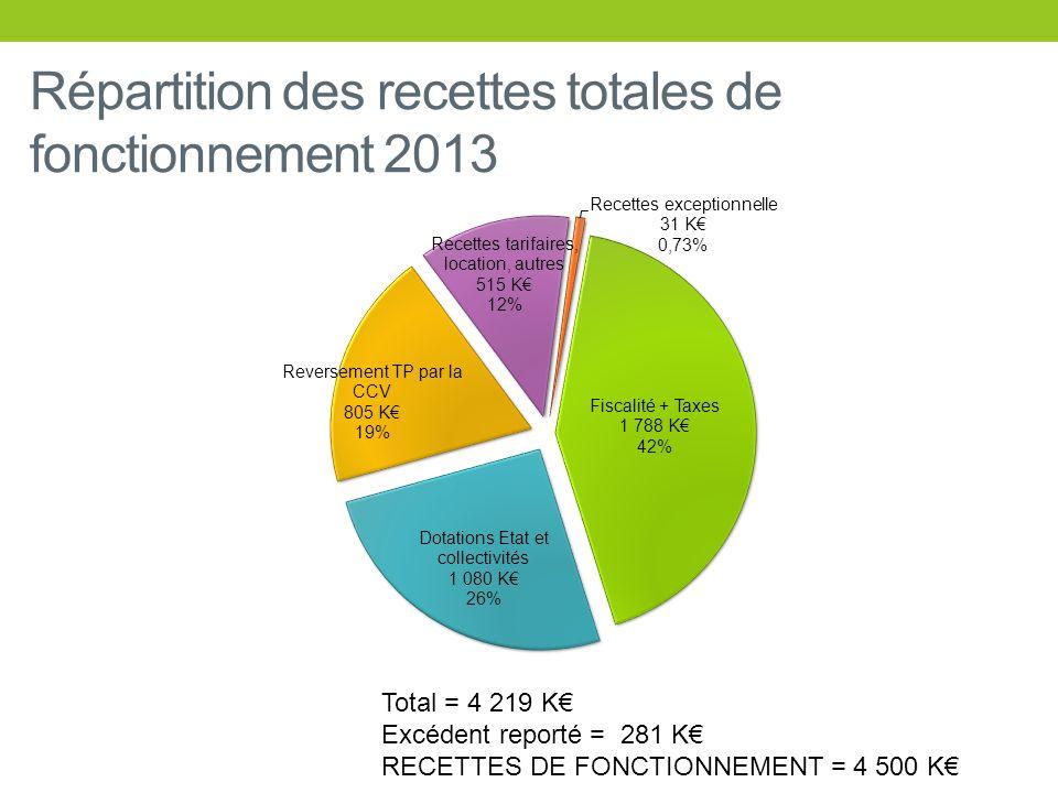 Répartition des recettes totales de fonctionnement 2013