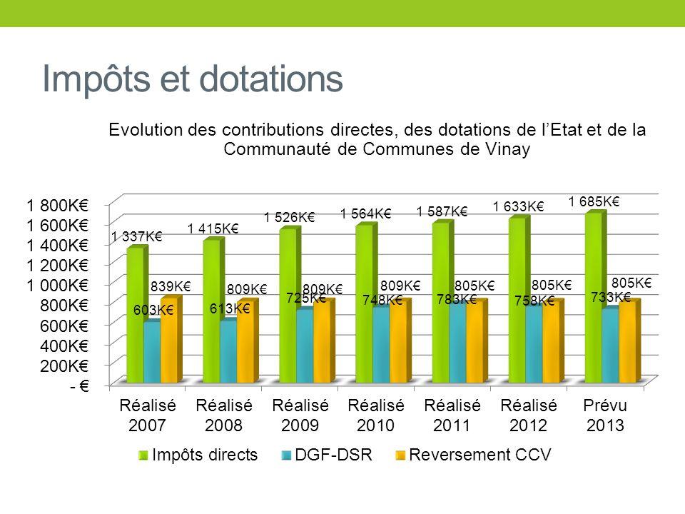 Impôts et dotations Evolution des contributions directes, des dotations de l'Etat et de la Communauté de Communes de Vinay.